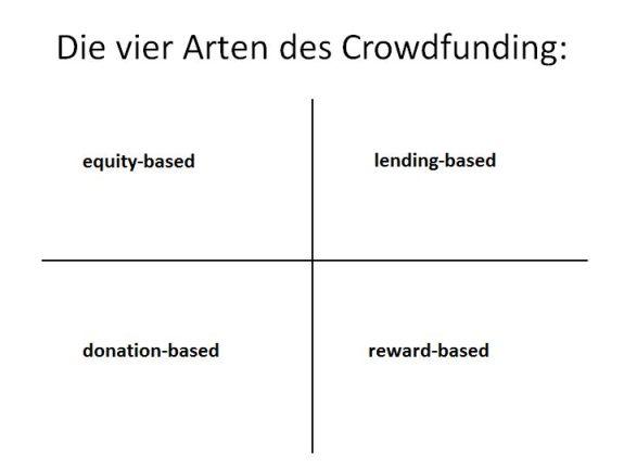 Die 4 Arten von Crowdfunding