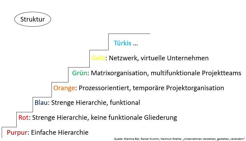 Graves-Value-System: Beispiel Struktur