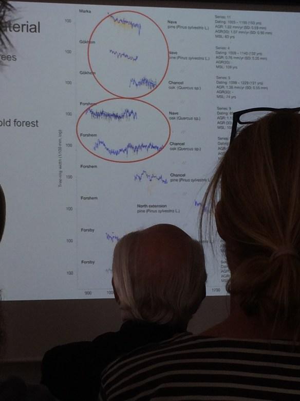 Dendrokronologiska analyser av prover från tidigmedeltida kyrkor i Skara stift. Foto: Jennie Björklund © Norrbottens museum.