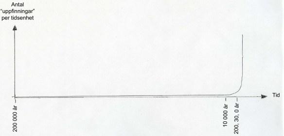 """I den här grafen försökte jag få in människans civilisationsutveckling de senaste 200 000 åren, men tidsrymderna är så stora och de flesta större förändringar har skett på slutet att de senaste 200 åren. Antalet """"uppfinningar"""" per år går inte att återge exakt eftersom detta är omöjligt at ta reda på, men utvecklingen tog fart vid introduceringen av jordbruket för 10 000 år. Grafen skulle lika gärna kunna visa jordens befolkningsutveckling. ©Norrbottens museum. Ritad av Olof Östlund"""