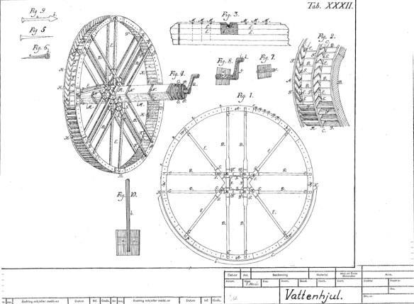 vattenhjul