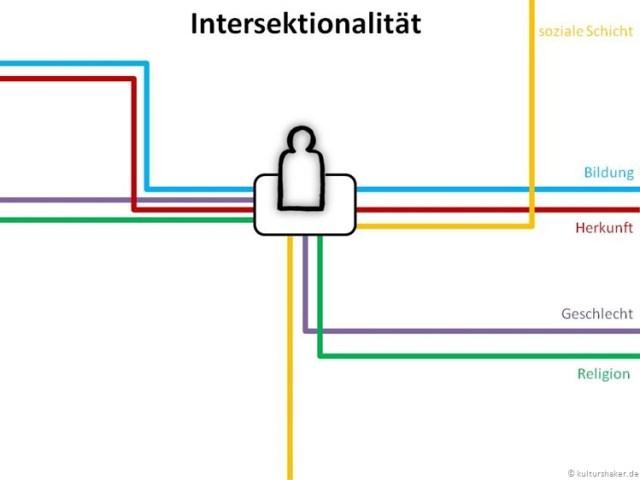 Intersektionalität