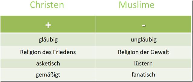der Islam als Gegenentwurf zum christlichen Selbstverständnis