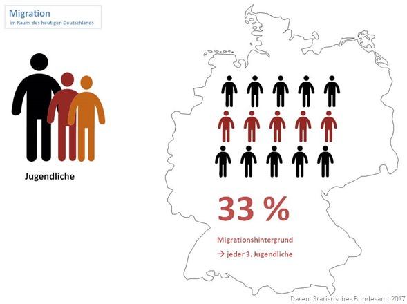 Statistik Migrationshintergrund Jugendliche 2017