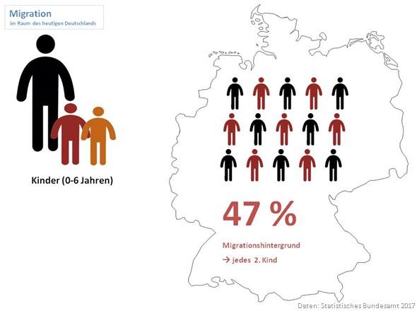 Statistik Migrationshintergrund Kinder 2017