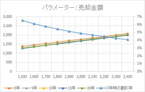 NTVグラフ