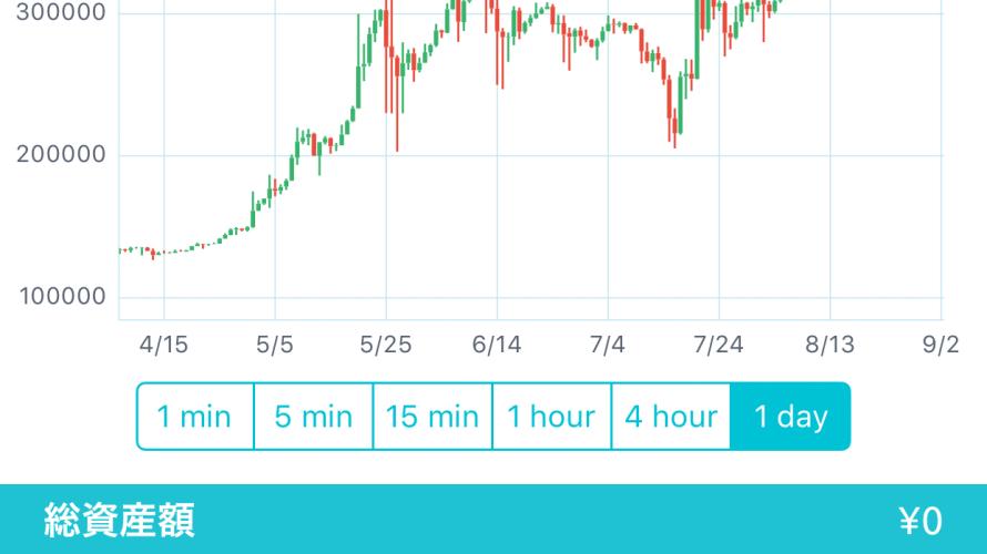 Bitcoinが最高値更新中 バブリーな仮想通貨