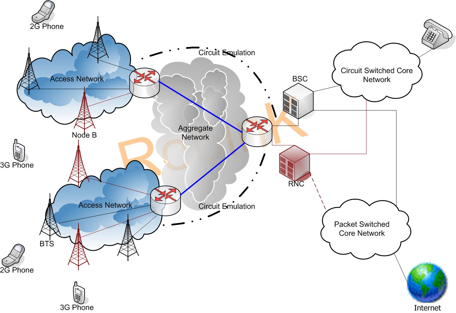 Converged 2G And 3G Network Contd NETWORKUR