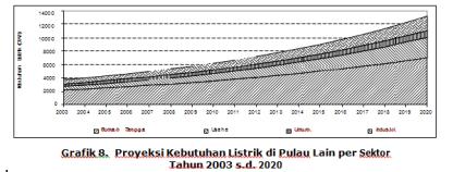 Grafik Proyeksi Kebutuhan Listrik di Pulau Lain persektor 2003 - 2020