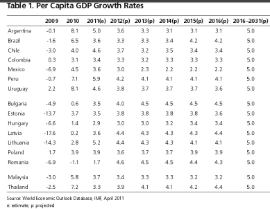 Table per capita growth rates