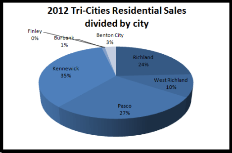 2012 Tri-Cities residential sales divided by city