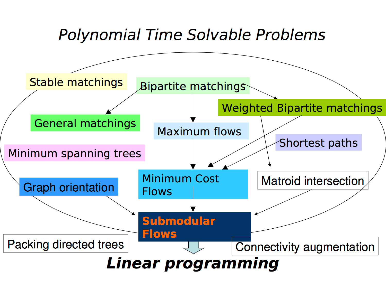 Linear Programming Word Problems Worksheet