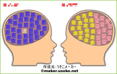 脳内メーカー・相性