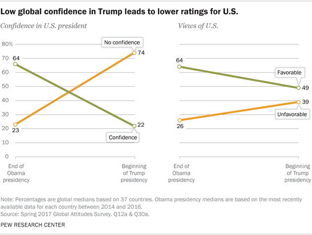 Low Glovbal Confidence in Trump leads to lower ratings