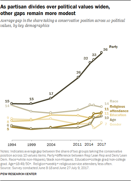 The partisan gaps far exceed differences across other key demographics.