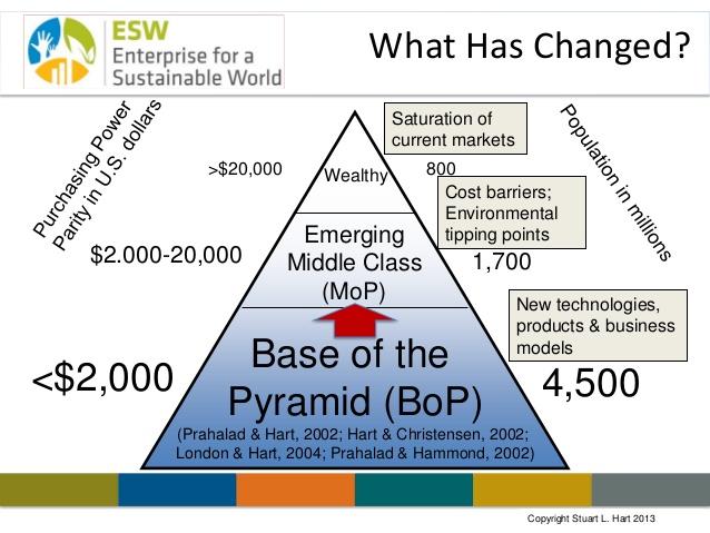 【BOPビジネスとは何か】 -Billions Of Peopleという考え方-