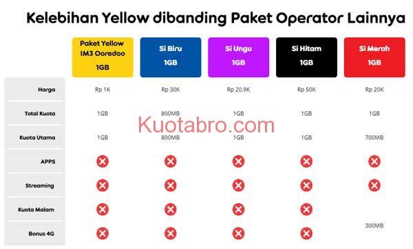 kelebihan paket yellow indosat