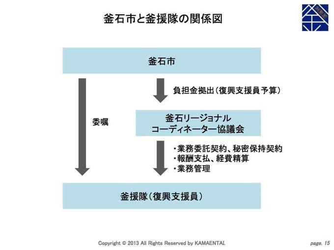 釜援隊説明資料 関係図 s