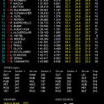 F1 韓国GP フリー走行3回目結果