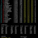 F1 ブラジルGP フリー走行3回目結果