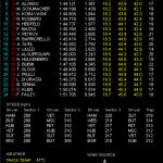 F1 アブダビGP フリー走行1・2回目結果