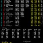 F1 中国GP ヴェッテルが今季3回目のPP獲得!! そして優勝予想