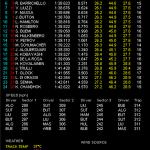 F1 ヨーロッパGP フリー走行3回目 結果
