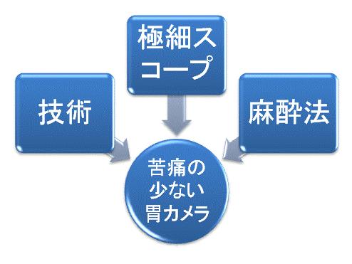naishi