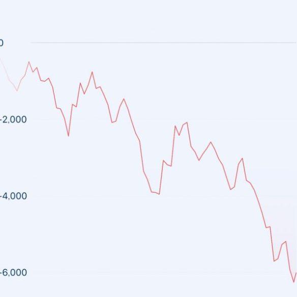 どんどん 膨らむ損失 額のグラフ