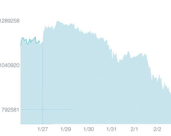 どんどん下落するビットコインの価格(グラフ)