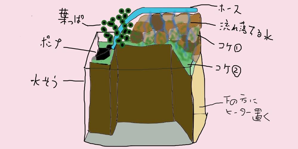 岩清水のアクアテラリウム 作り方 滝