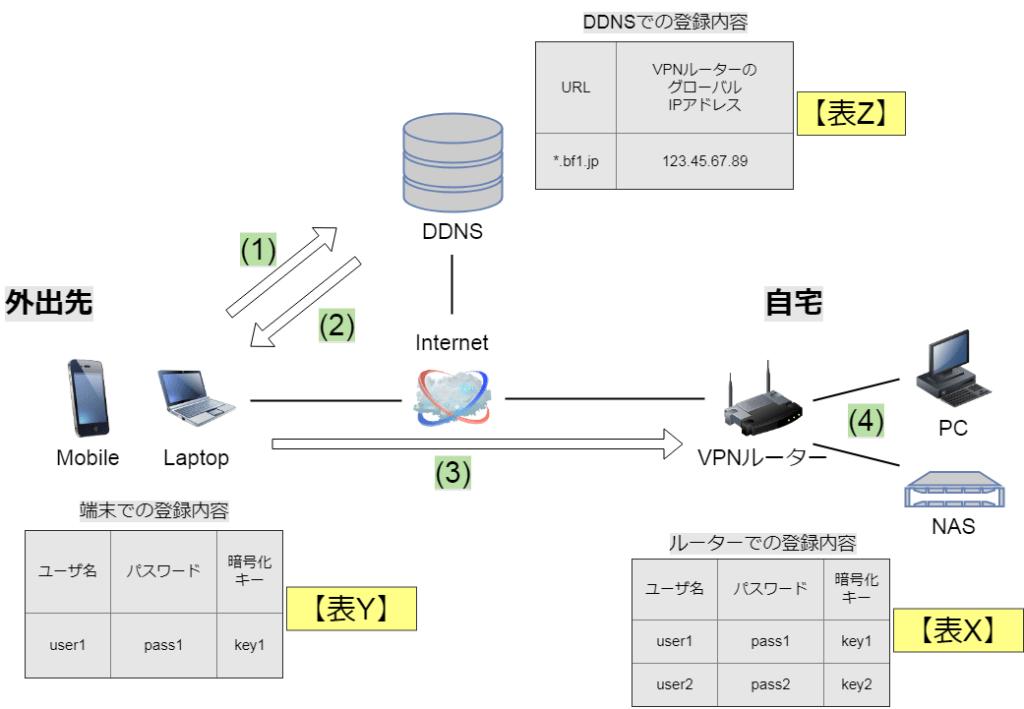 VPNのしくみ
