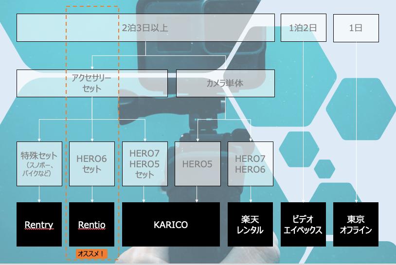 GoPro レンタル業者選定ルート