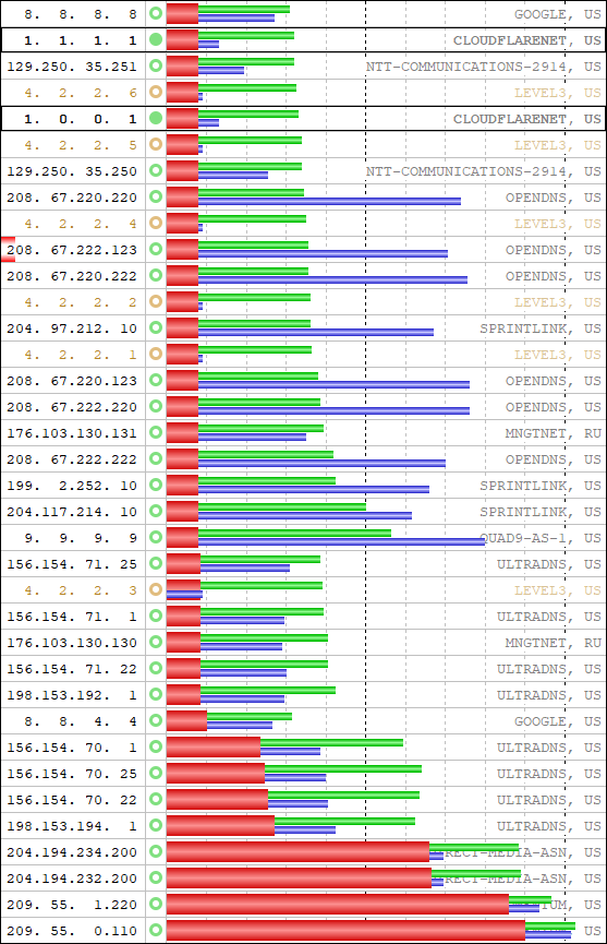 My DNS Benchmark results