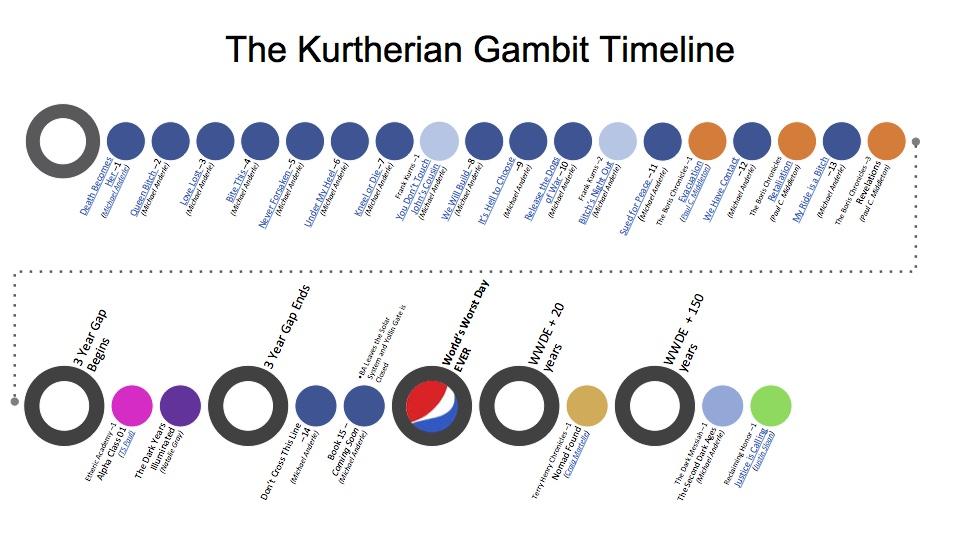tkg-timeline