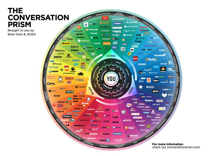 JESS3_BrianSolis_ConversationPrism4_WEB_800x600