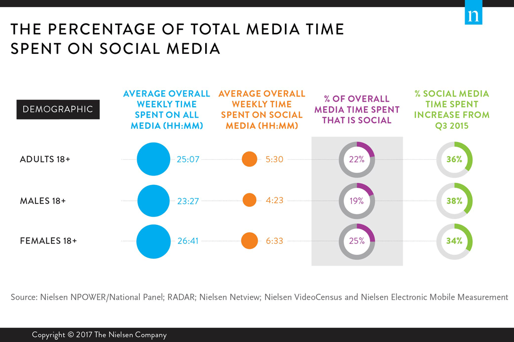 how-much-of-total-media-time-men-women-spend-on-social-media.png
