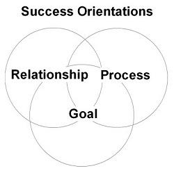 Success Orientations