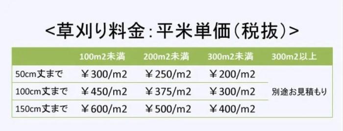 草丈・面積別の草刈料金一覧 大阪の草刈り業者 トリプルエス