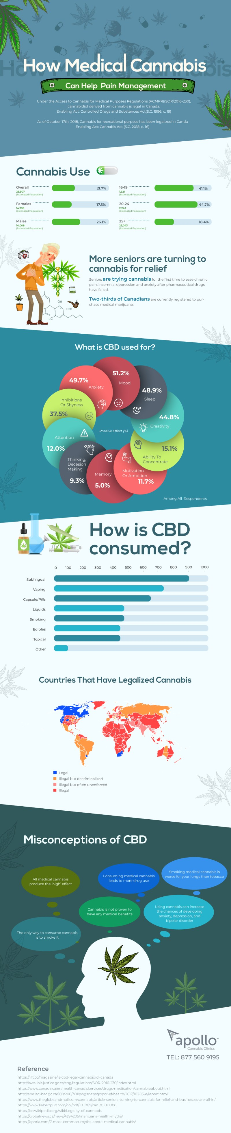 How medical cannabis can hellp pain management infographic