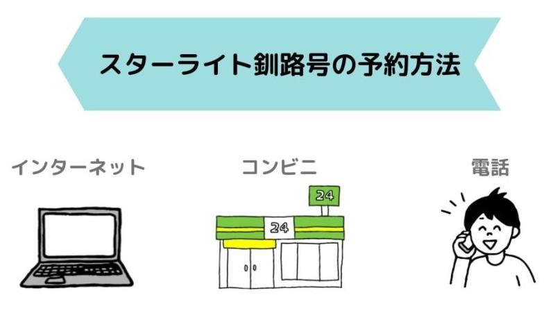 スターライト釧路号の予約方法