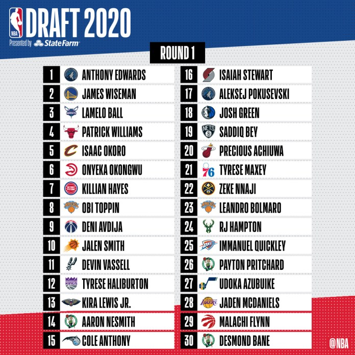 here s the list of the 2020 nba draft picks
