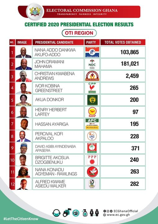 EC Gives Presidential Results Of 7 Out Of 16 Regions 7