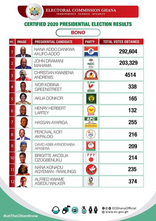 EC Gives Presidential Results Of 7 Out Of 16 Regions 4