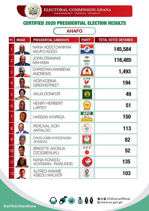 EC Gives Presidential Results Of 7 Out Of 16 Regions 5