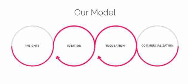 CEMEX Ventures - Modelo de trabajo