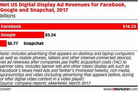 Gasto en publicidad en internet - Facebook Google y Snapchat
