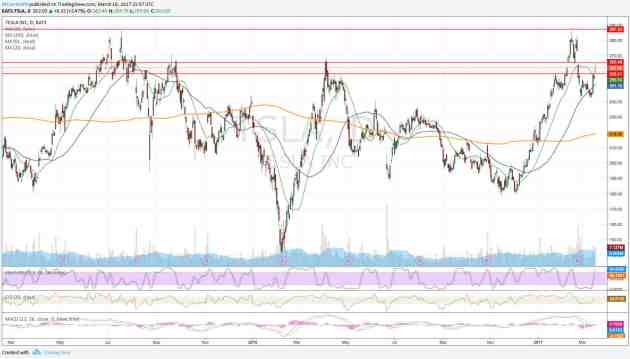 Gráfico diario de Tesla - ganancias TSLA después de ampliación de capital
