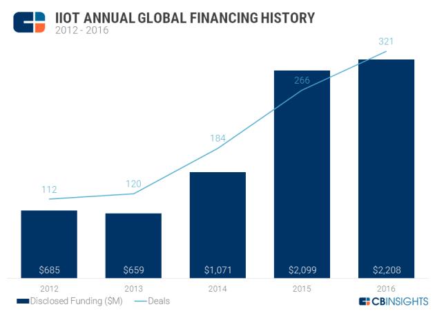 Internet de las cosas - Gráfico CB Insights de inversión y número de acuerdos 2012-2016