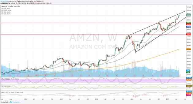 Amazon - Gráfico semanal AMZN últimos 5 años